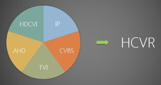 Distributor CCTV HDCVI